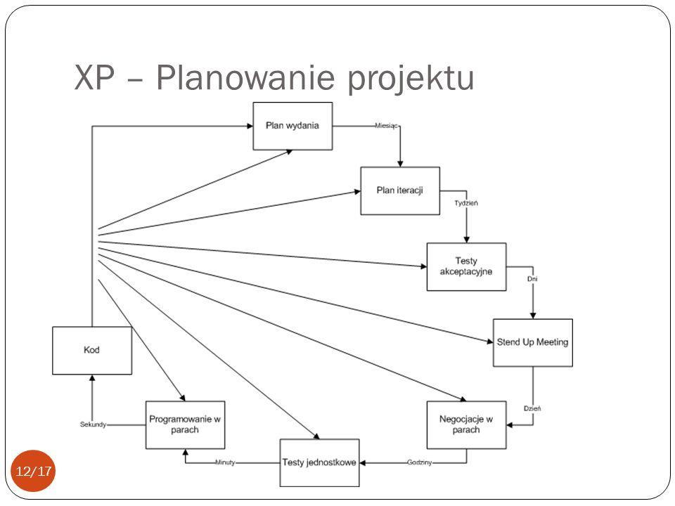 XP – Planowanie projektu 12/17
