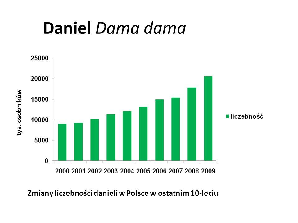Daniel Dama dama tys. osobników Zmiany pozyskania danieli w poszczególnych sezonach łowieckich