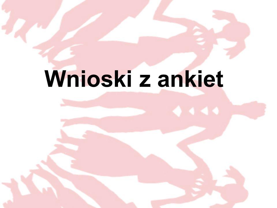 Grupa Natalii Bryś Rafał Czapla Beata Koza Szymon Świerc Natalia