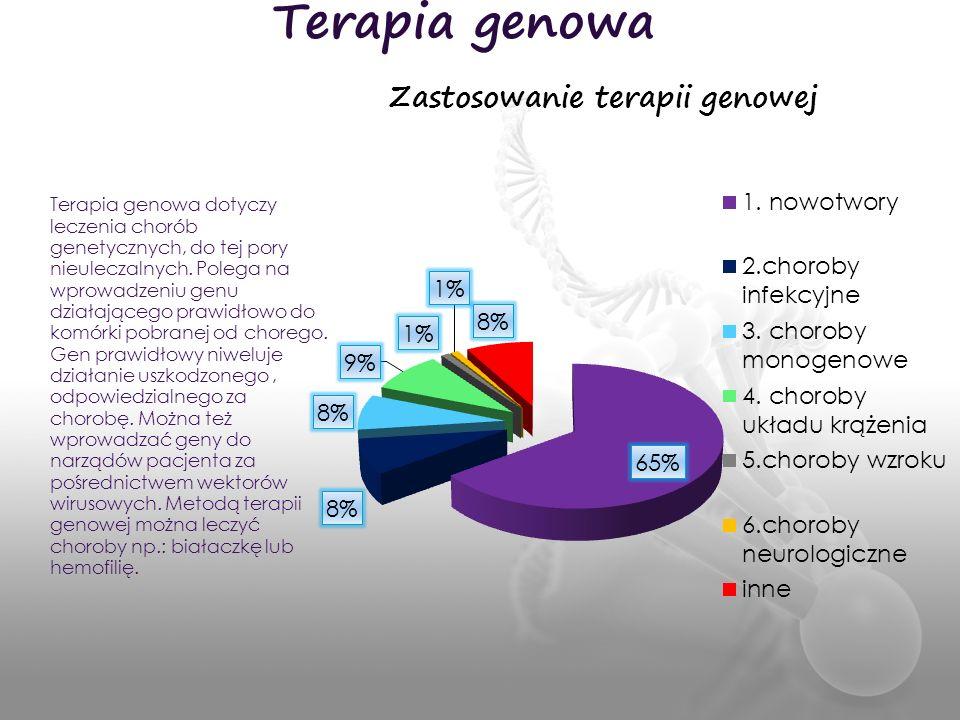 Terapia genowa dotyczy leczenia chorób genetycznych, do tej pory nieuleczalnych. Polega na wprowadzeniu genu działającego prawidłowo do komórki pobran