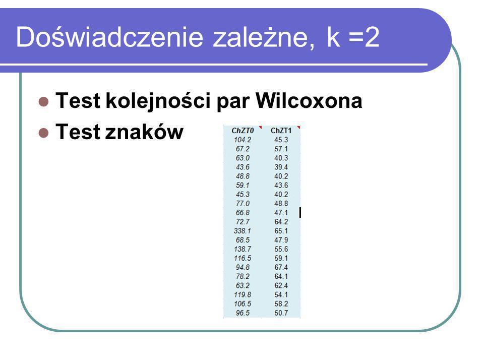 Doświadczenie zależne, k =2 Test kolejności par Wilcoxona Test znaków