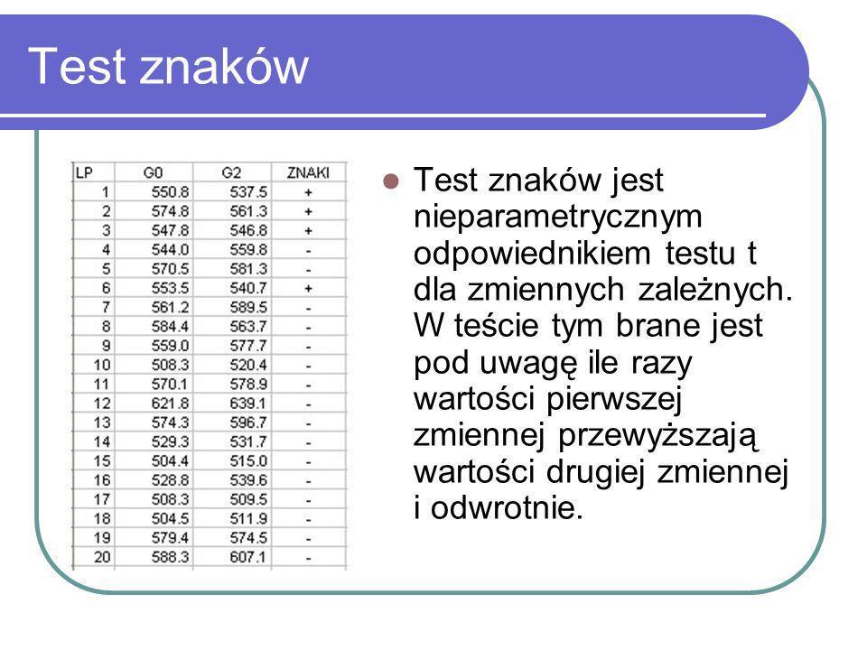 Test znaków Test znaków jest nieparametrycznym odpowiednikiem testu t dla zmiennych zależnych. W teście tym brane jest pod uwagę ile razy wartości pie