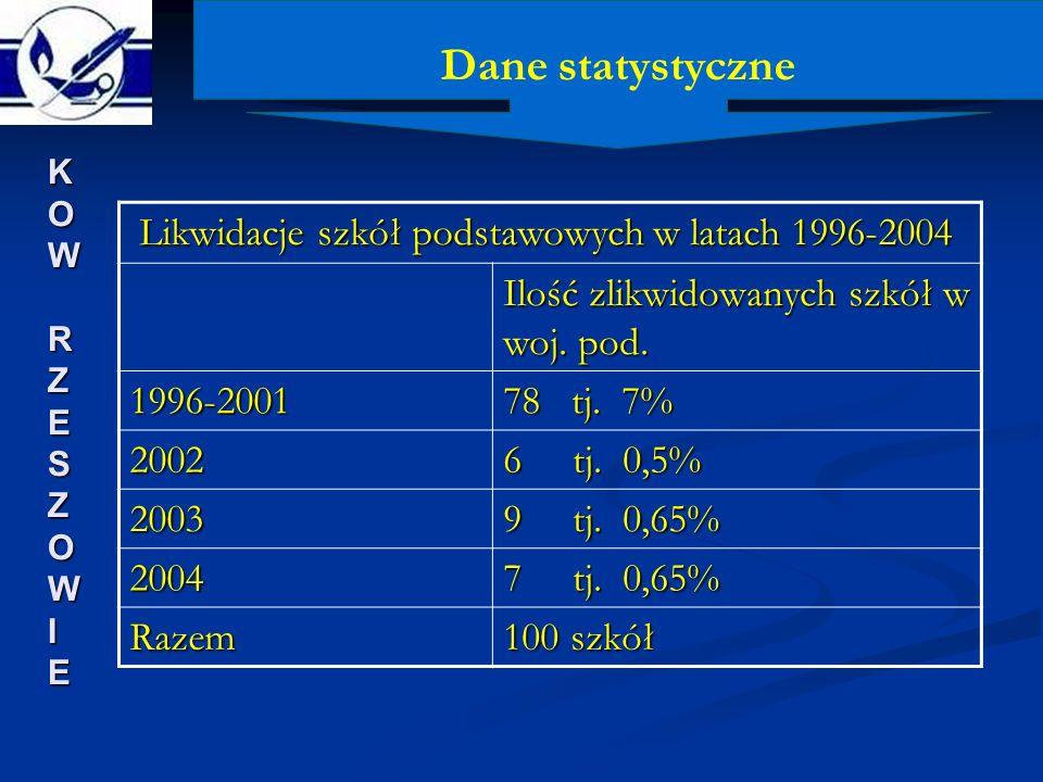 Dane statystyczne KOW RZESZOWIEKOW RZESZOWIEKOW RZESZOWIEKOW RZESZOWIE Likwidacje szkół podstawowych w latach 1996-2004 Likwidacje szkół podstawowych