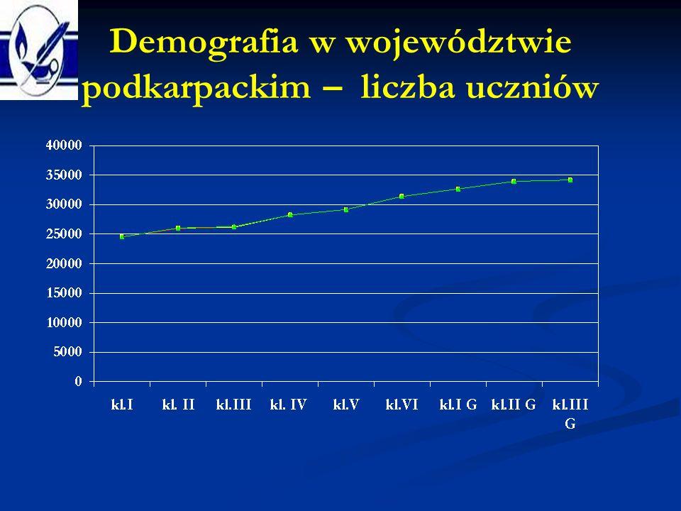 Demografia w województwie podkarpackim – liczba uczniów