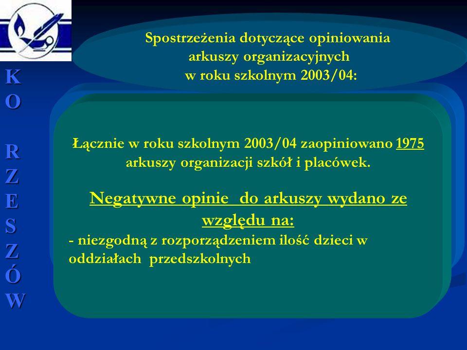 Spostrzeżenia dotyczące opiniowania arkuszy organizacyjnych w roku szkolnym 2003/04: Łącznie w roku szkolnym 2003/04 zaopiniowano 1975 arkuszy organiz
