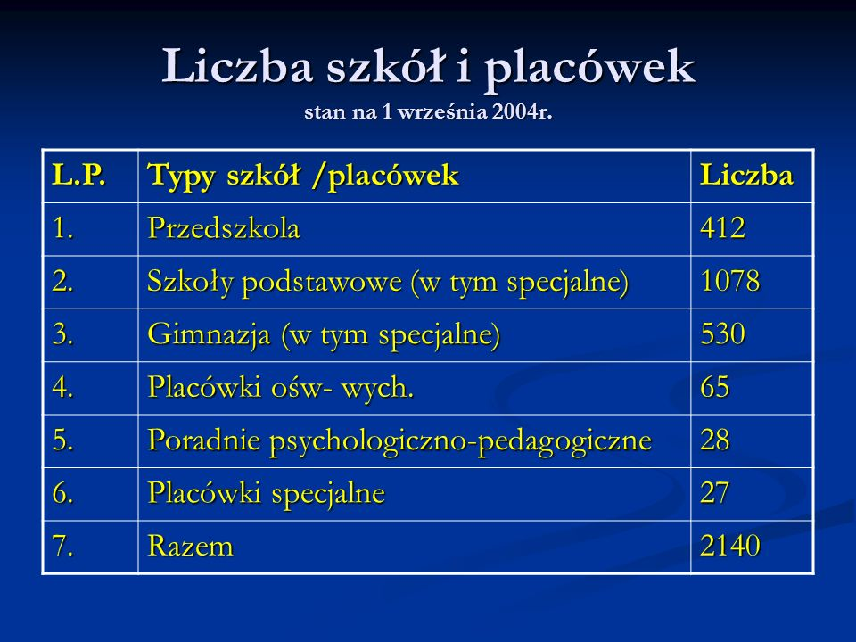 Liczba szkół i placówek stan na 1 września 2004r. L.P. Typy szkół /placówek Liczba 1.Przedszkola412 2. Szkoły podstawowe (w tym specjalne) 1078 3. Gim