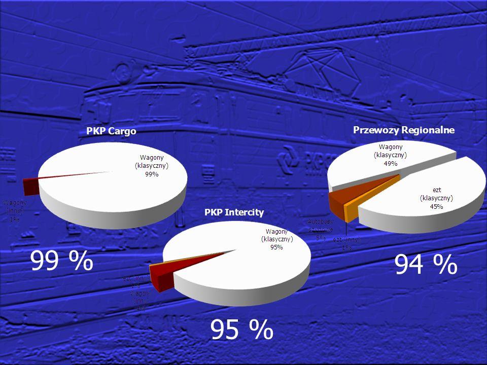 13 Badania wstawek segmentowych Układ klocków:2×Bgu (skala 1:1) Metodyka:wg UIC 541-4 dla wstawek LL (rozszerzona) Stanowisko:Instytut Kolejnictwa