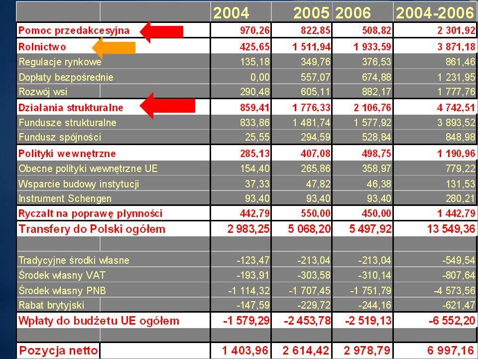 Departament Analiz Ekonomicznych i Społecznych Urząd Komitetu Integracji Europejskiej