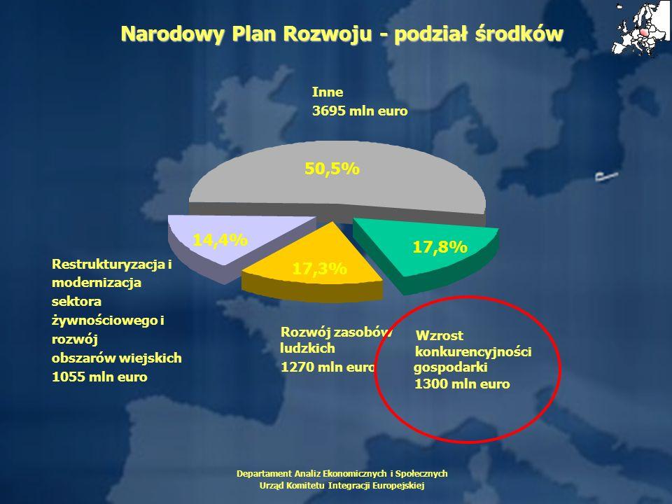 Departament Analiz Ekonomicznych i Społecznych Urząd Komitetu Integracji Europejskiej Inne 3695 mln euro 50,5% 14,4% Restrukturyzacja i modernizacja s