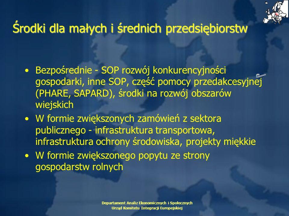 Departament Analiz Ekonomicznych i Społecznych Urząd Komitetu Integracji Europejskiej Środki dla małych i średnich przedsiębiorstw Bezpośrednie - SOP
