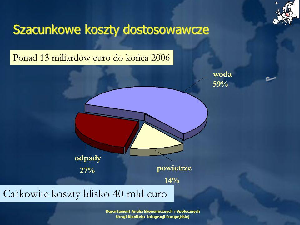 Departament Analiz Ekonomicznych i Społecznych Urząd Komitetu Integracji Europejskiej Szacunkowe koszty dostosowawcze odpady 27% powietrze 14% woda 59