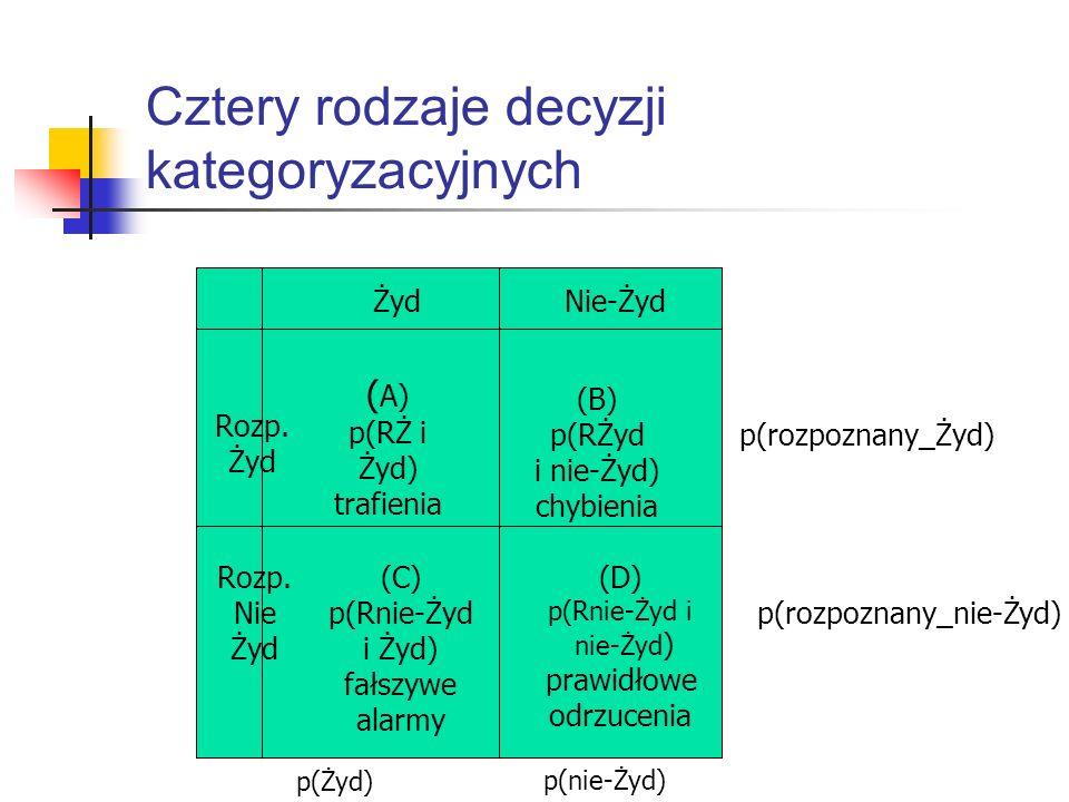 Cztery rodzaje decyzji kategoryzacyjnych Żyd Nie-Żyd Rozp. Żyd Rozp. Nie Żyd ( A) p(RŻ i Żyd) trafienia (B) p(RŻyd i nie-Żyd) chybienia (C) p(Rnie-Żyd