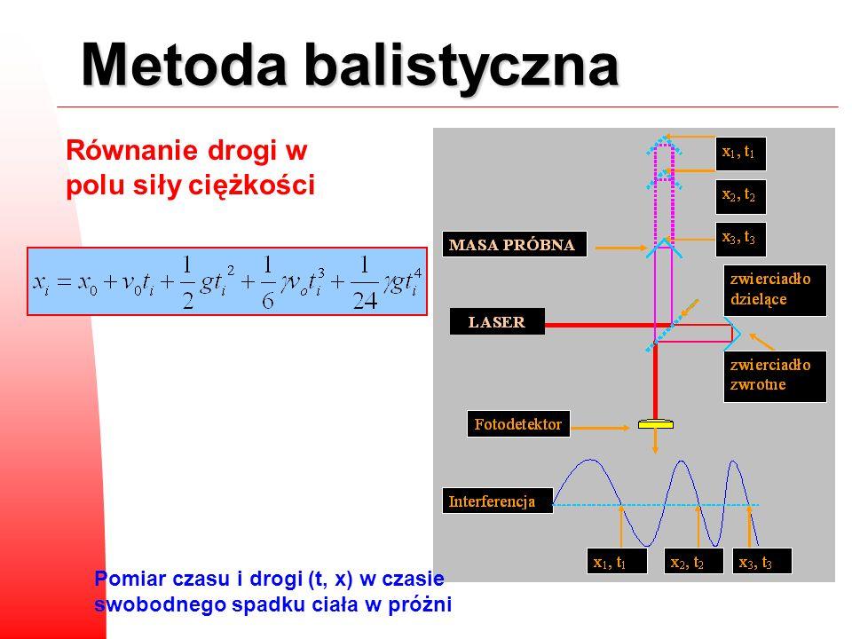 Metoda balistyczna Równanie drogi w polu siły ciężkości Pomiar czasu i drogi (t, x) w czasie swobodnego spadku ciała w próżni