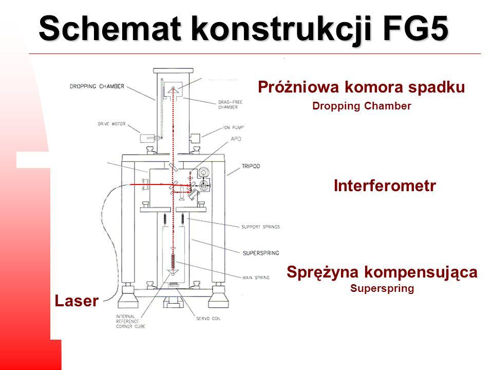 Schemat konstrukcji FG5 Próżniowa komora spadku Dropping Chamber Interferometr Sprężyna kompensująca Superspring Laser