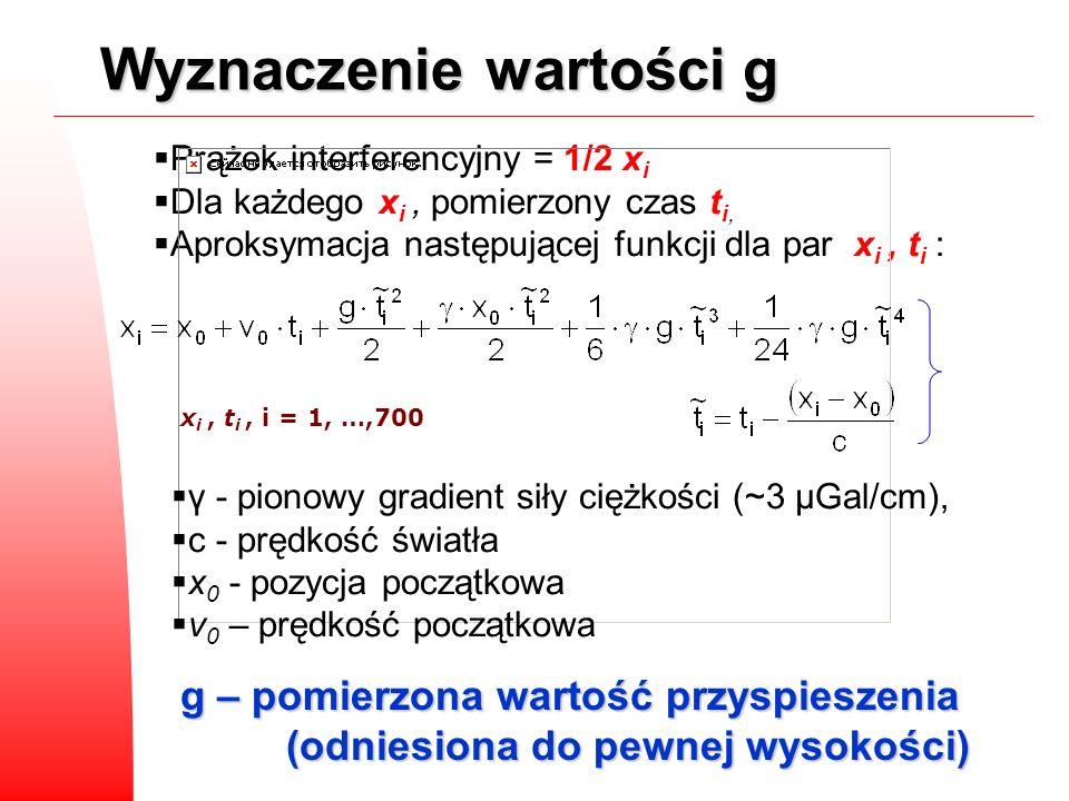 Prążek interferencyjny = 1/2 x i Dla każdego x i, pomierzony czas t i, Aproksymacja następującej funkcji dla par x i, t i : γ - pionowy gradient siły
