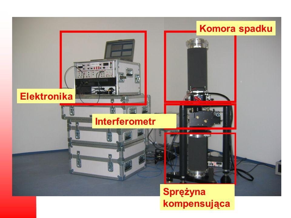 Elektronika Interferometr Komora spadku Sprężyna kompensująca