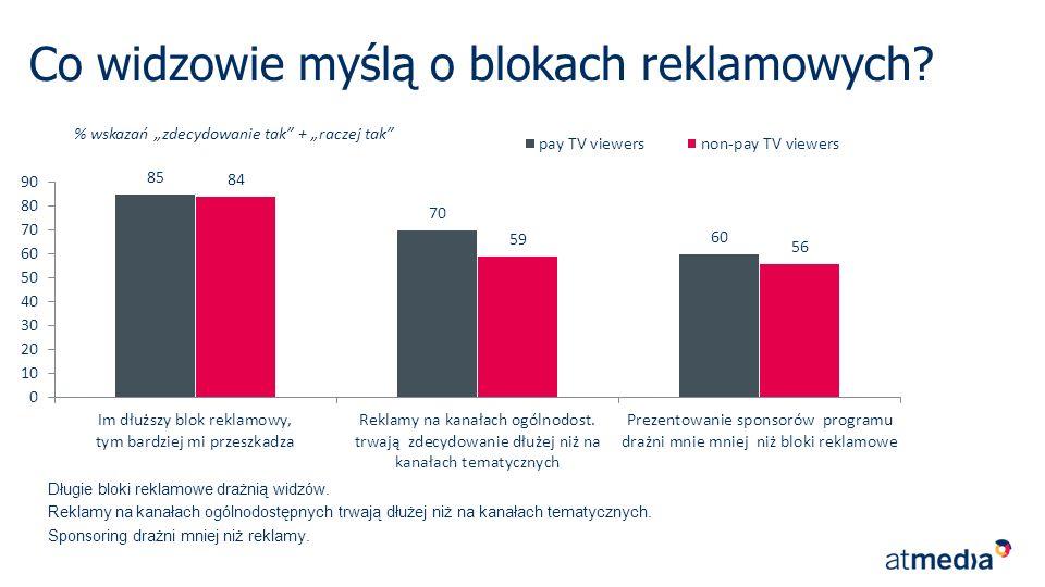 Najdłuższe bloki reklamowe są na Polsacie.