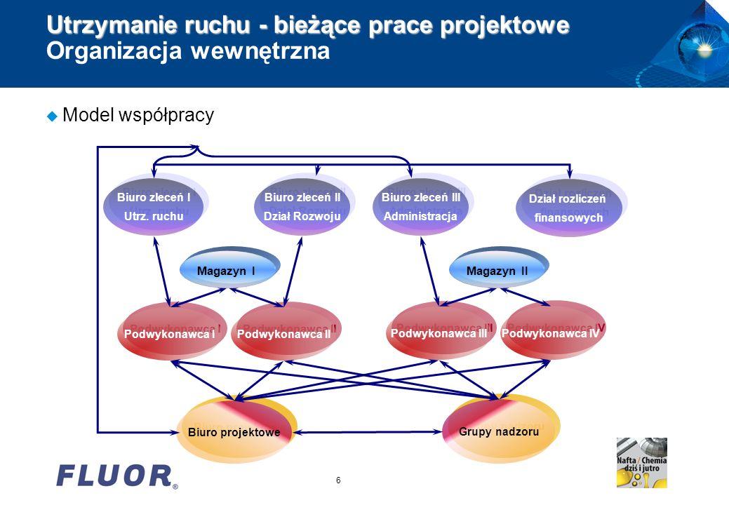 6 Utrzymanie ruchu - bieżące prace projektowe Utrzymanie ruchu - bieżące prace projektowe Organizacja wewnętrzna u Model współpracy Biuro projektowe P