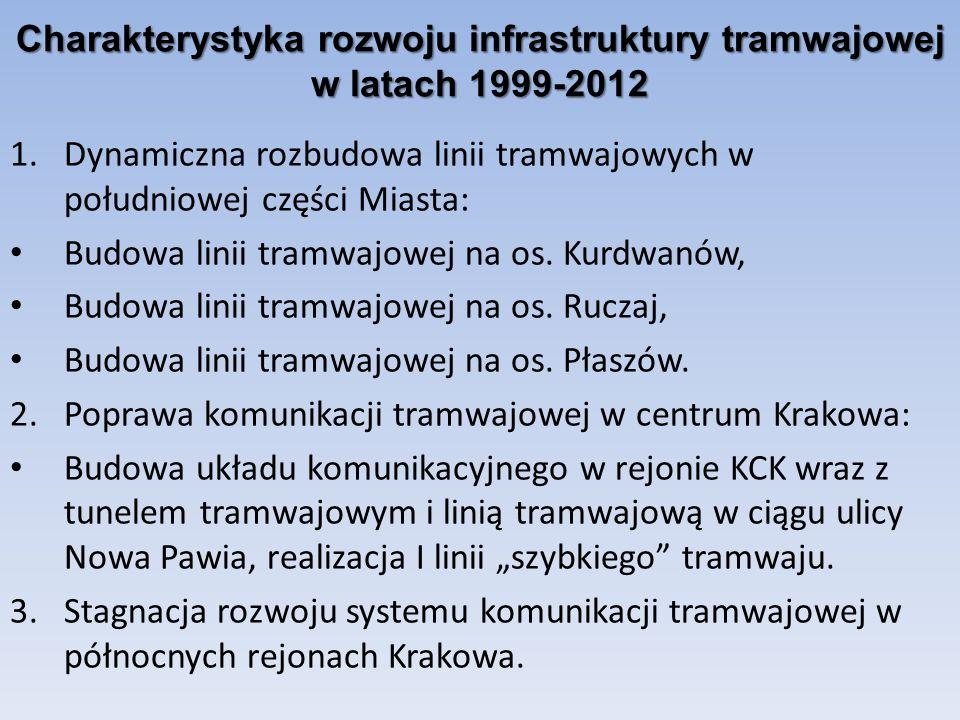 Charakterystyka rozwoju infrastruktury tramwajowej w latach 1999-2012 1.Dynamiczna rozbudowa linii tramwajowych w południowej części Miasta: Budowa li