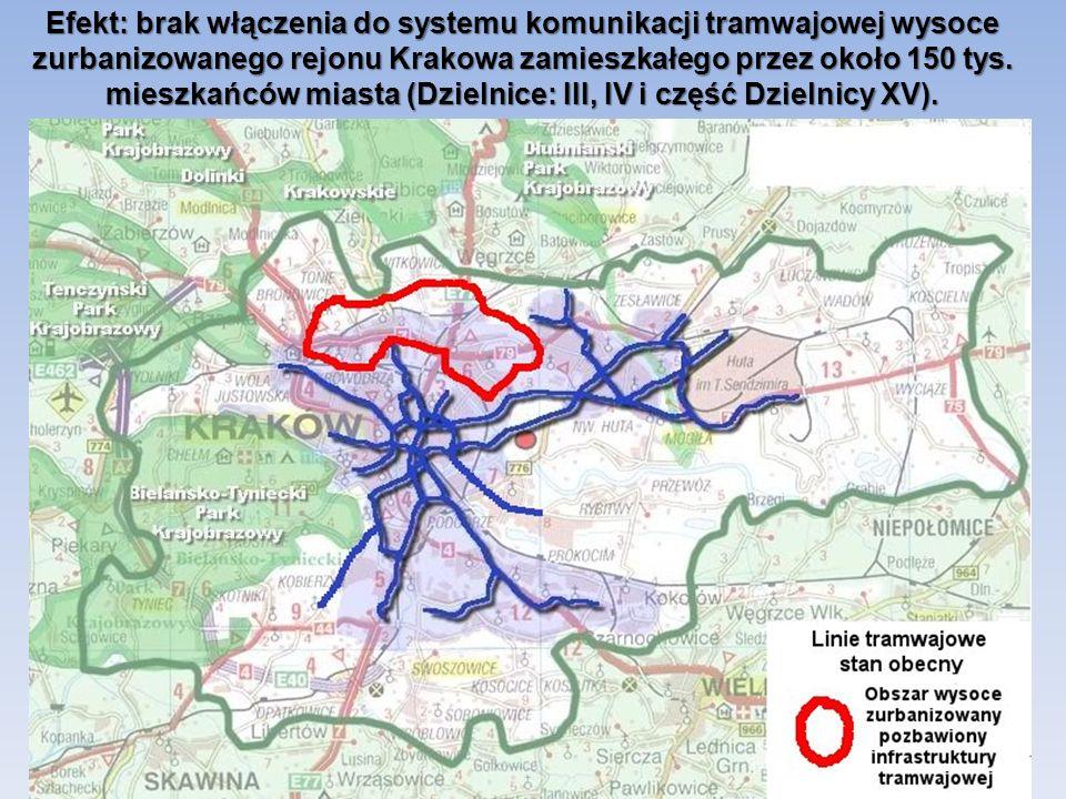 Efekt: brak włączenia do systemu komunikacji tramwajowej wysoce zurbanizowanego rejonu Krakowa zamieszkałego przez około 150 tys. mieszkańców miasta (