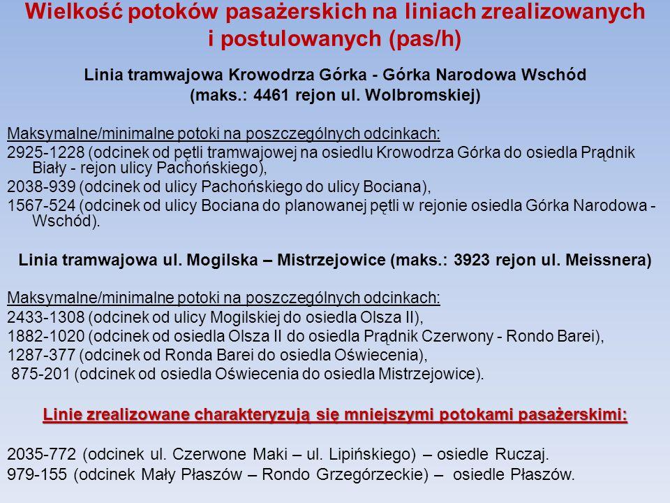 Wielkość potoków pasażerskich na liniach zrealizowanych i postulowanych (pas/h) Linia tramwajowa Krowodrza Górka - Górka Narodowa Wschód (maks.: 4461