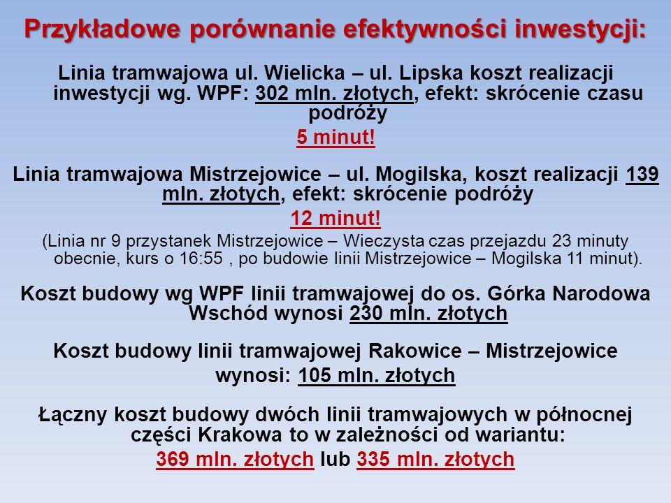 Linia tramwajowa ul. Wielicka – ul. Lipska koszt realizacji inwestycji wg. WPF: 302 mln. złotych, efekt: skrócenie czasu podróży 5 minut! Linia tramwa