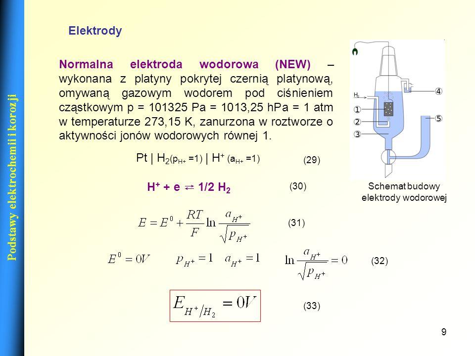10 Podstawy elektrochemii i korozji Elektrody Ogniwo Westona - ogniwo galwaniczne w którym elektrodę dodatnią stanowi rtęć, ujemną amalgamat kadmu, a elektrolitem jest roztwór nasycony siarczanu kadmu.