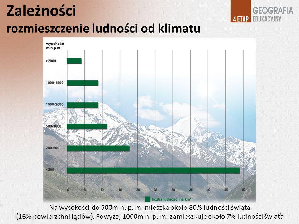 Zależności rozmieszczenie ludności od klimatu Na wysokości do 500m n. p. m. mieszka około 80% ludności świata (16% powierzchni lądów). Powyżej 1000m n