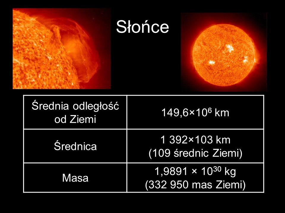 Słońce Średnia odległość od Ziemi 149,6×10 6 km Średnica 1 392×103 km (109 średnic Ziemi) Masa 1,9891 × 10 30 kg (332 950 mas Ziemi)