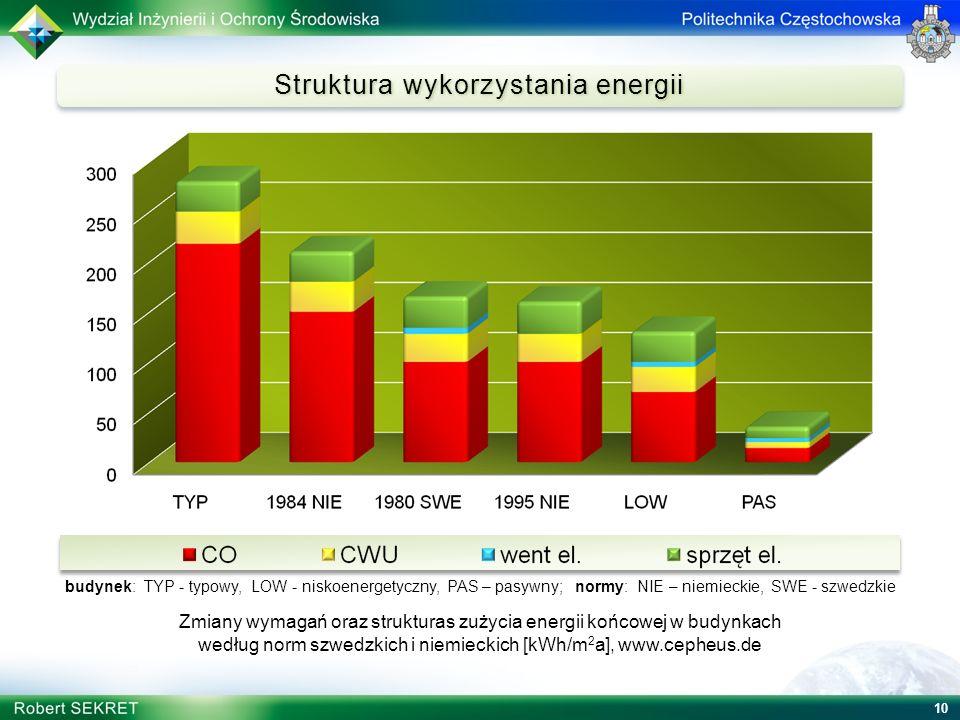 10 Struktura wykorzystania energii budynek: TYP - typowy, LOW - niskoenergetyczny, PAS – pasywny; normy: NIE – niemieckie, SWE - szwedzkie Zmiany wyma