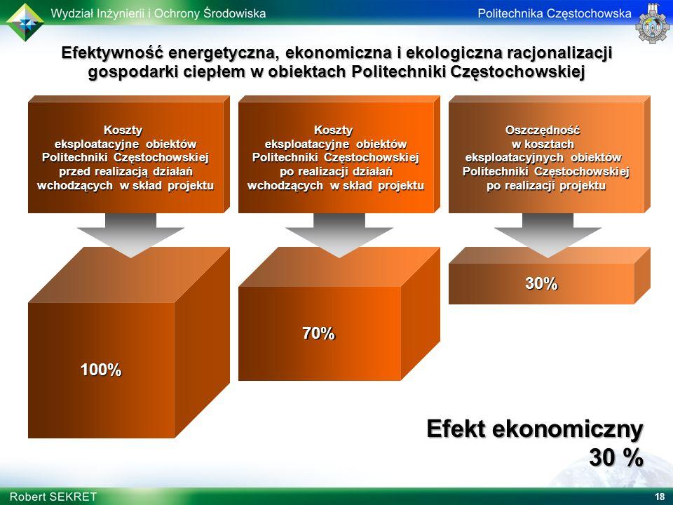 18 Efekt ekonomiczny 30 % Efekt ekonomiczny 30 % 70%100%30% Oszczędność w kosztach eksploatacyjnych obiektów Politechniki Częstochowskiej po realizacj
