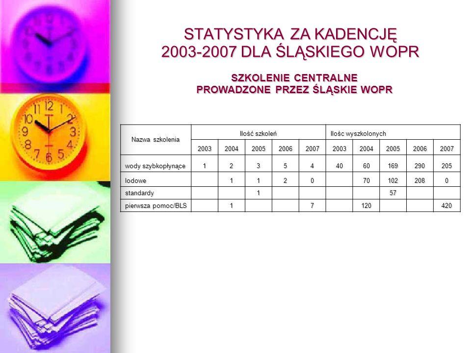 STATYSTYKA ZA KADENCJĘ 2003-2007 DLA ŚLĄSKIEGO WOPR SZKOLENIE CENTRALNE PROWADZONE PRZEZ ŚLĄSKIE WOPR Nazwa szkolenia Ilość szkoleń Ilośc wyszkolonych
