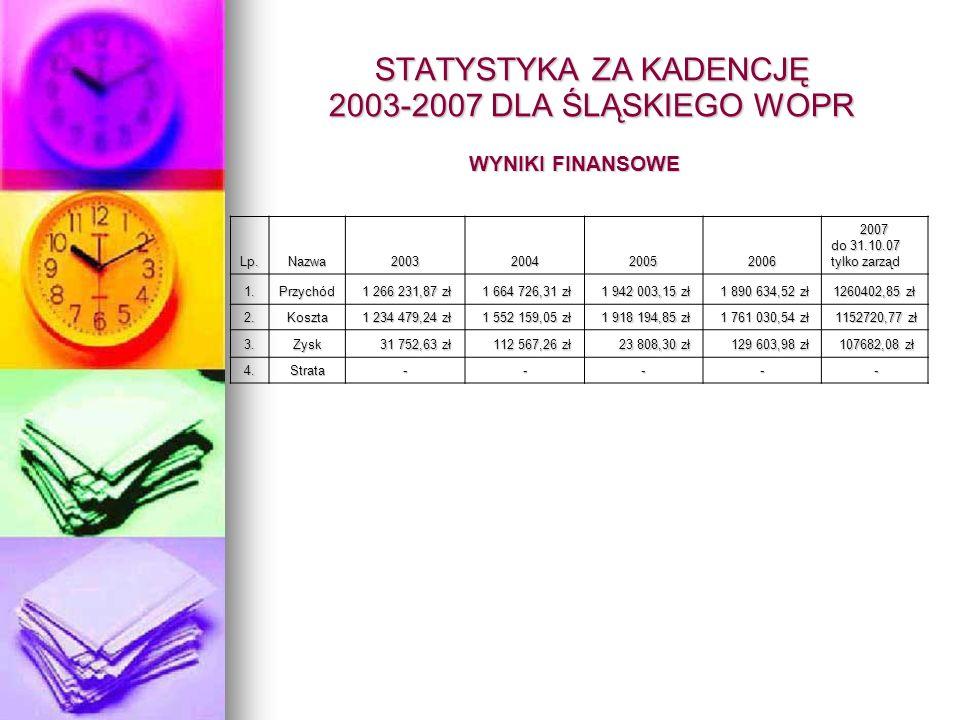 STATYSTYKA ZA KADENCJĘ 2003-2007 DLA ŚLĄSKIEGO WOPR WYNIKI FINANSOWE Lp.Nazwa20032004200520062007 do 31.10.07 tylko zarząd 1.Przychód 1 266 231,87 zł