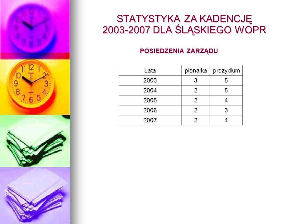 STATYSTYKA ZA KADENCJĘ 2003-2007 DLA ŚLĄSKIEGO WOPR POSIEDZENIA ZARZĄDU Lataplenarkaprezydium 200335 200425 200524 200623 200724