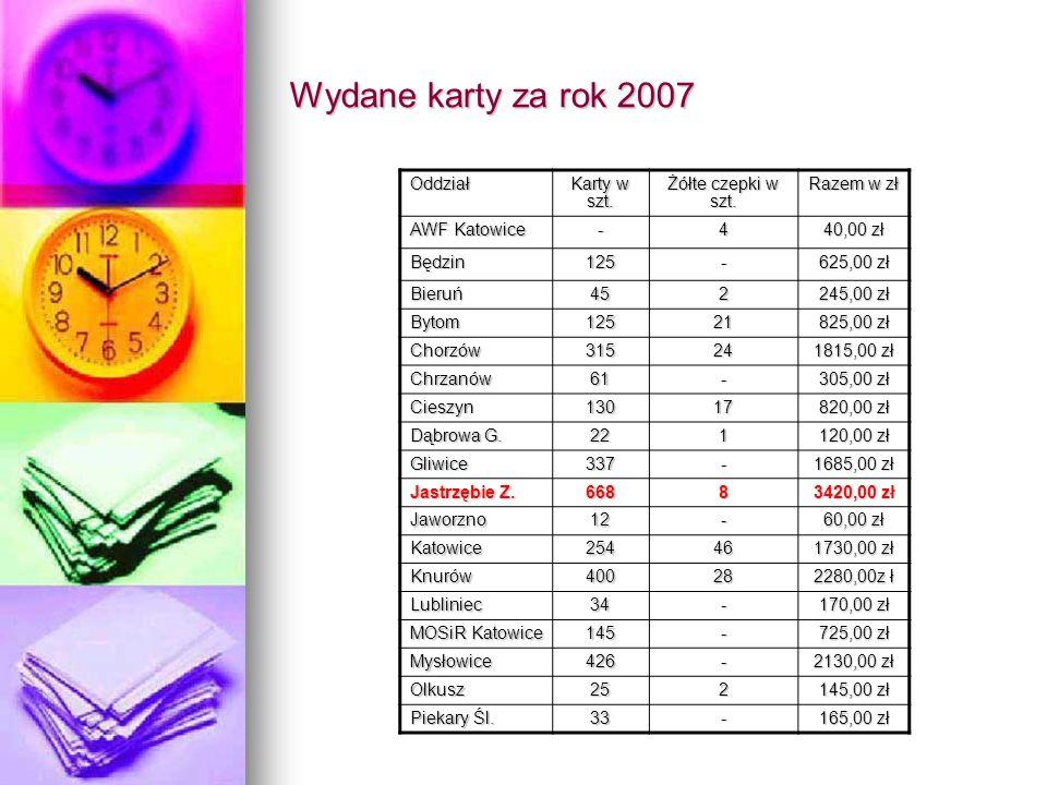 Wydane karty za rok 2007 Oddział Karty w szt. Żółte czepki w szt. Razem w zł AWF Katowice -4 40,00 zł Będzin125- 625,00 zł Bieruń452 245,00 zł Bytom12