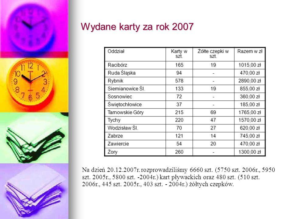 Wydane karty za rok 2007 Na dzień 20.12.2007r. rozprowadziliśmy 6660 szt. (5750 szt. 2006r., 5950 szt. 2005r., 5800 szt. -2004r.) kart pływackich oraz