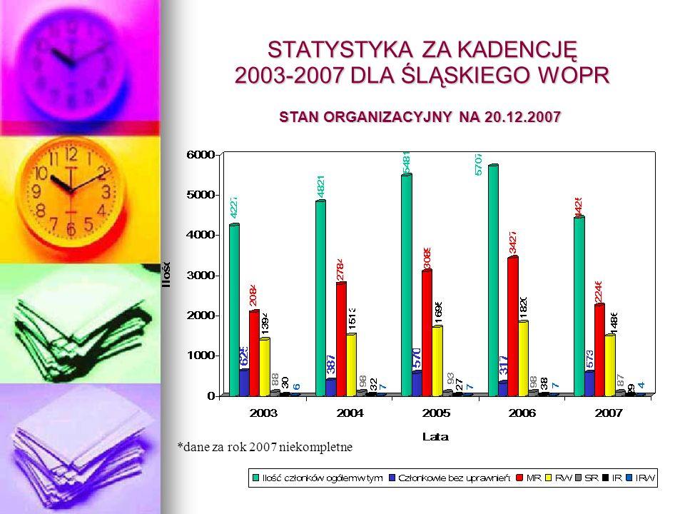 STATYSTYKA ZA KADENCJĘ 2003-2007 DLA ŚLĄSKIEGO WOPR SZKOLENIA