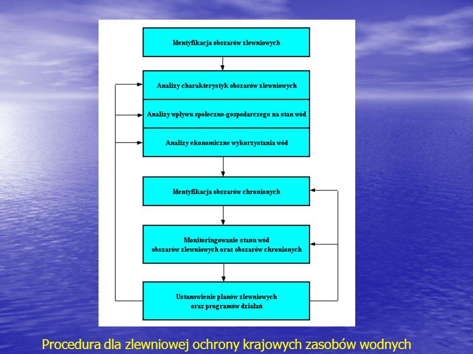 Procedura dla zlewniowej ochrony krajowych zasobów wodnych
