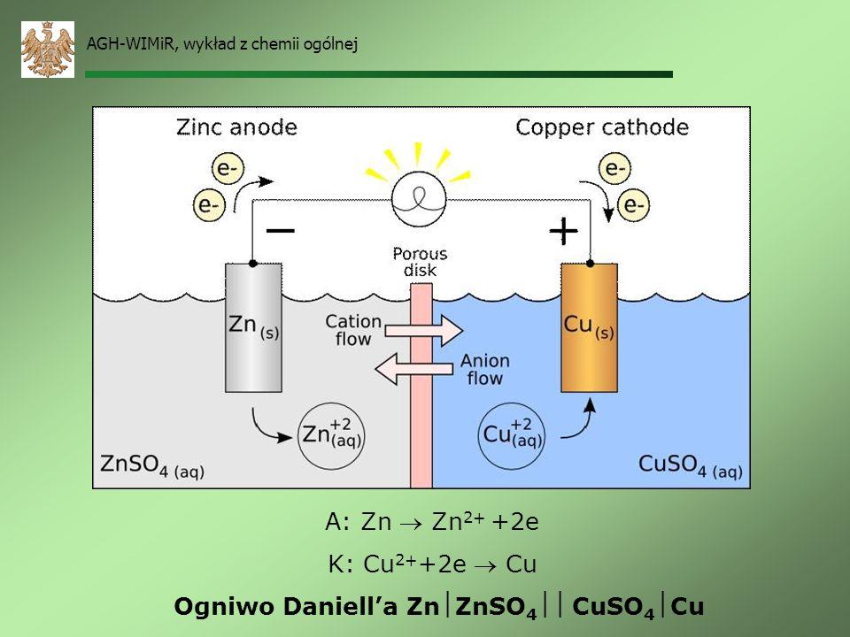 AGH-WIMiR, wykład z chemii ogólnej Ogniwa galwaniczne Stos Volty – pierwsza bateria (1880) ZnH 2 SO 4Cu elektrolit cynk miedź A: Zn Zn 2+ +2e K: Cu2H