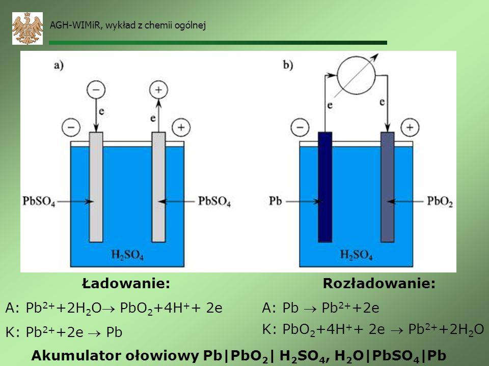 AGH-WIMiR, wykład z chemii ogólnej Ogniwo Daniella ZnZnSO 4 CuSO 4Cu A: Zn Zn 2+ +2e K: Cu 2+ +2e Cu