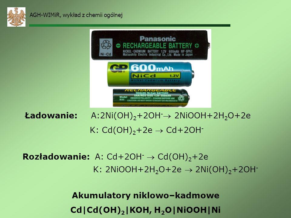AGH-WIMiR, wykład z chemii ogólnej Akumulator ołowiowy Pb|PbO 2 | H 2 SO 4, H 2 O|PbSO 4 |Pb Ładowanie: A: Pb 2+ +2H 2 O PbO 2 +4H + + 2e K: Pb 2+ +2e
