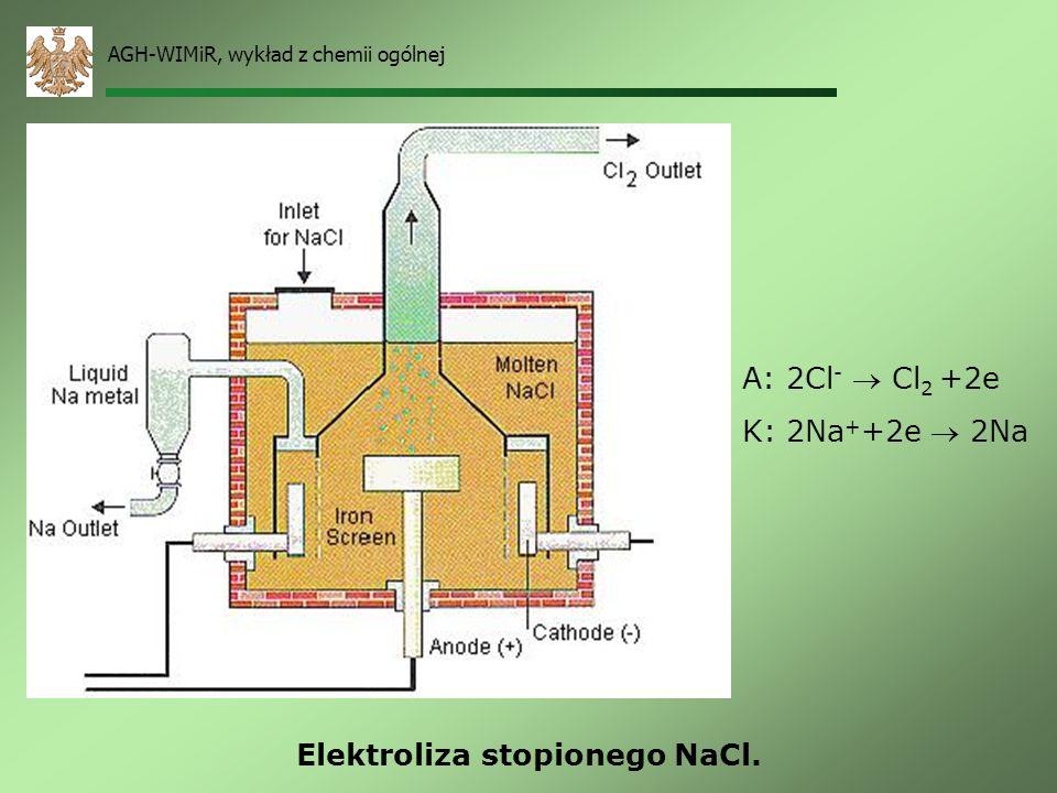 AGH-WIMiR, wykład z chemii ogólnej Elektroliza wodnego roztworu NaCl. A: 2Cl - Cl 2 +2e K: 2H + +2e H 2