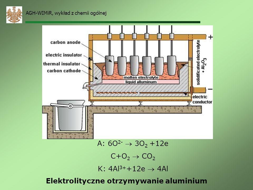AGH-WIMiR, wykład z chemii ogólnej Elektroliza stopionego NaCl. A: 2Cl - Cl 2 +2e K: 2Na + +2e 2Na