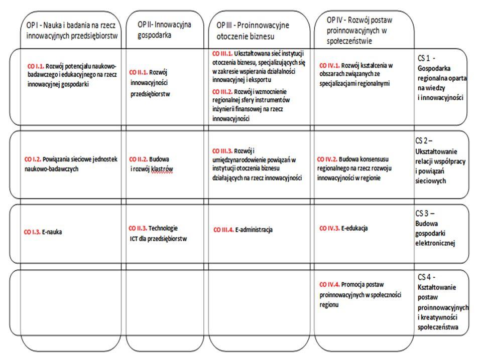 Obszary regionalnego systemu innowacji 6