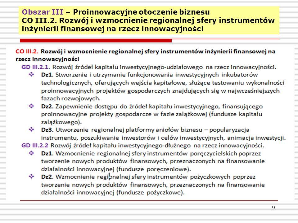 Obszar III – Proinnowacyjne otoczenie biznesu CO III.2.