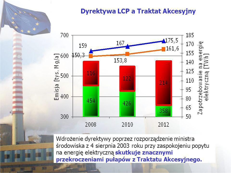 Wdrożenie dyrektywy poprzez rozporządzenie ministra środowiska z 4 sierpnia 2003 roku przy zaspokojeniu popytu na energię elektryczną skutkuje znaczny