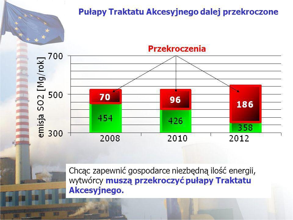 Chcąc zapewnić gospodarce niezbędną ilość energii, wytwórcy muszą przekroczyć pułapy Traktatu Akcesyjnego. Pułapy Traktatu Akcesyjnego dalej przekrocz