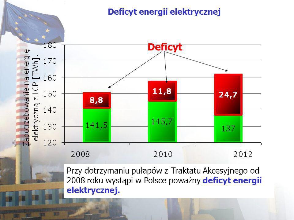 Przy dotrzymaniu pułapów z Traktatu Akcesyjnego od 2008 roku wystąpi w Polsce poważny deficyt energii elektrycznej. Deficyt energii elektrycznej Defic