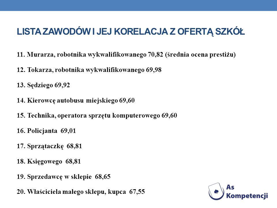 LISTA ZAWODÓW I JEJ KORELACJA Z OFERTĄ SZKÓŁ 11. Murarza, robotnika wykwalifikowanego 70,82 (średnia ocena prestiżu) 12. Tokarza, robotnika wykwalifik