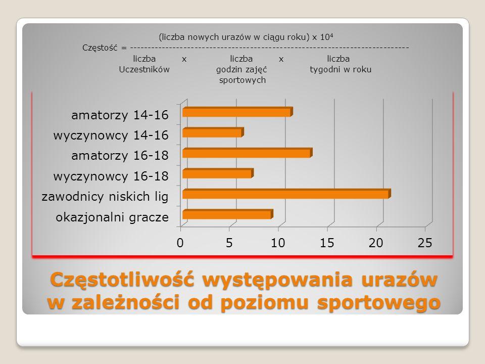 Częstotliwość występowania urazów w zależności od poziomu sportowego (liczba nowych urazów w ciągu roku) x 10 4 Częstość = ---------------------------